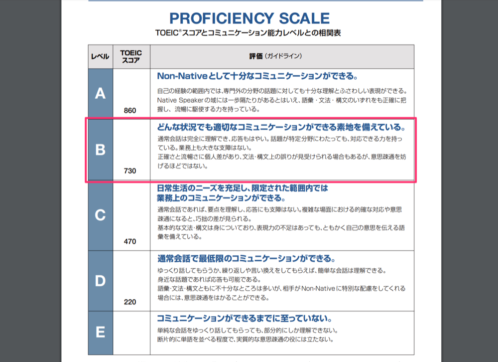TOEICのproficiency scale